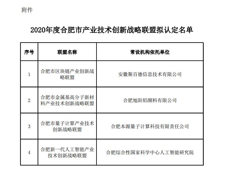 2020年度合肥市产业技术创新战略联盟拟认定名单